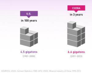 China consume más cemento que EEUU en 100 años