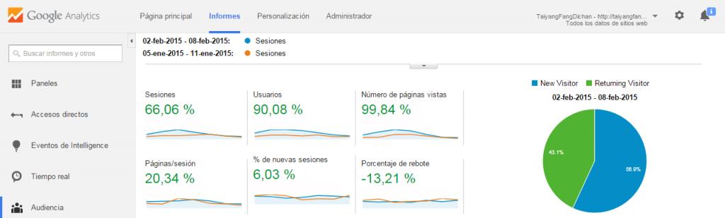 Estadísticas-google-analytics - EspañaChina.es
