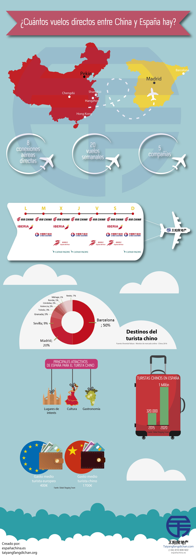 vuelos directos españa china conexiones aéreas infografía
