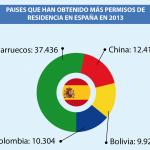 China obtiene en España más permisos de residencia