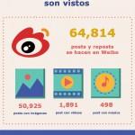 Qué sucede en un minuto en el Internet chino